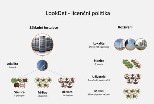 LookDet - licenční politika