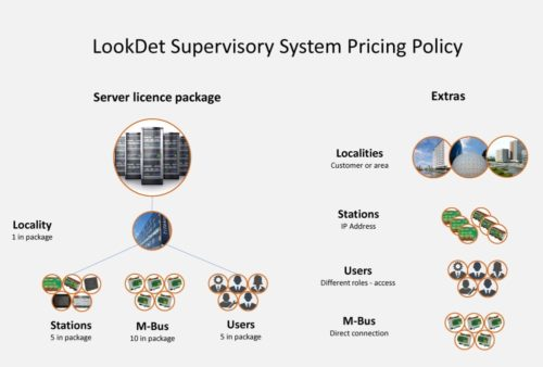 LookDet - pricing policy