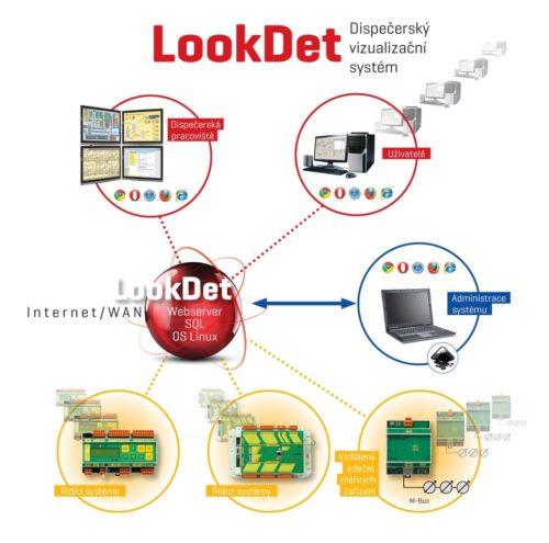 LookDet schéma