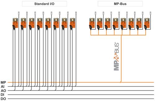 Comparison of standard drives connections and connections using MP-Bus